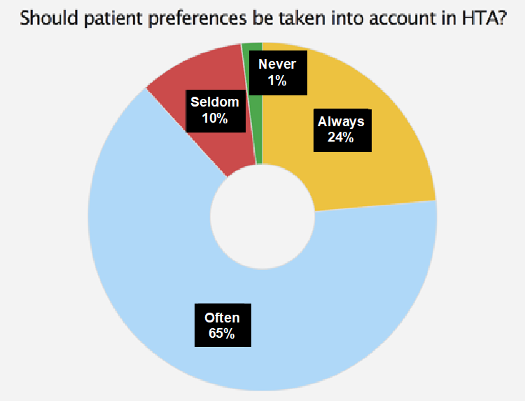 Should patient preferences be taken into account in HTA?